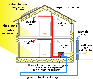 16 Passive house diagram