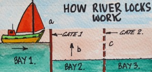 (1). Boat arrives at gate 1 (a).  (2). Gate 2 is then closed.