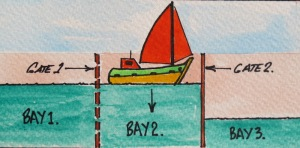 (3). Water from upstream of Gate 1 is released into Bay 2 and when it is at the same level as in Bay 1 (upstream river level) Gate 1 is opened and boat moves forward into Bay 2.  (4). When boat is secure in Bay 2 Gate 1 is closed and water is released from Bay 2 into Bay 3.