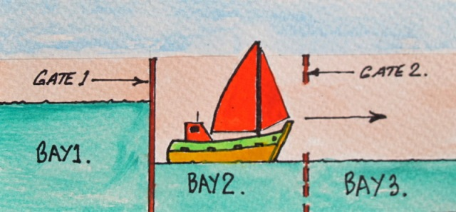 (5). Water from Bay 2 is released into Bay 3 until it falls to the same level as that in Bay 3 (downstream level of river) then Gate 2 is opened and boat sails on down stream.